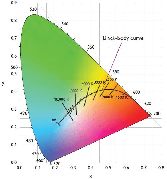 Black Body Curve Correlated Color Temperature