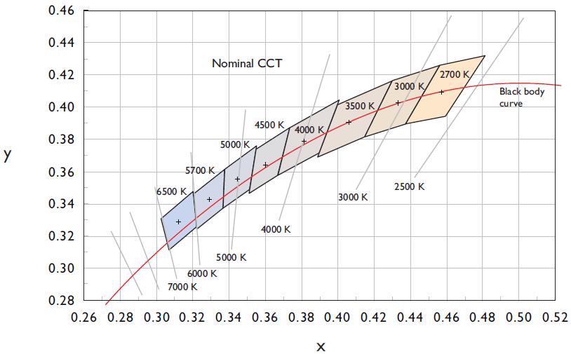 Black Body Curver Nominal Cct