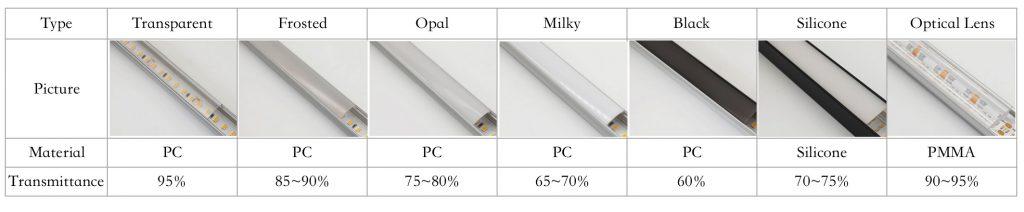 comparison of different profile diffusers